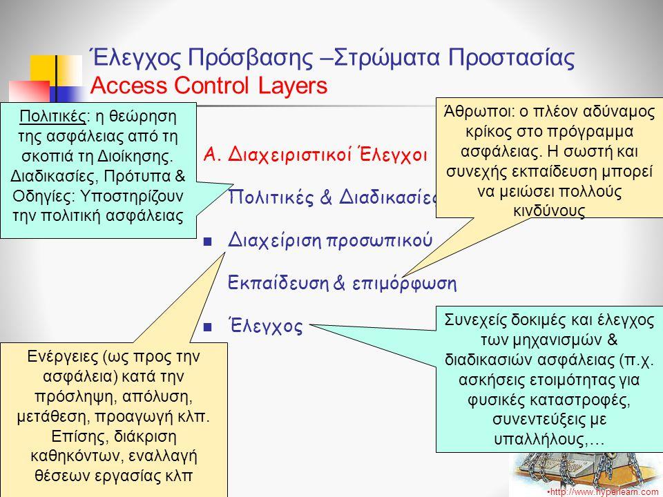 Έλεγχος Πρόσβασης –Στρώματα Προστασίας Access Control Layers Α. Διαχειριστικοί Έλεγχοι  Πολιτικές & Διαδικασίες  Διαχείριση προσωπικού  Εκπαίδευση