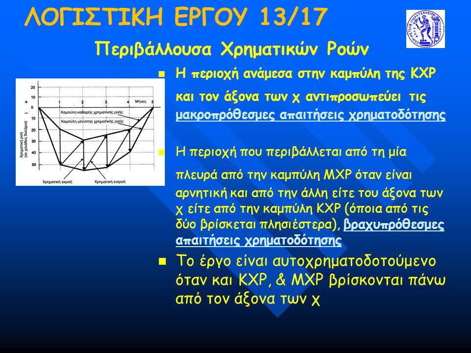 ΛΟΓΙΣΤΙΚΗ ΕΡΓΟΥ 13/17 Περιβάλλουσα Χρηματικών Ροών  Η περιοχή ανάμεσα στην καμπύλη της ΚΧΡ και τον άξονα των χ αντιπροσωπεύει τις μακροπρόθεσμες απαιτήσεις χρηματοδότησης  Η περιοχή που περιβάλλεται από τη μία πλευρά από την καμπύλη ΜΧΡ όταν είναι αρνητική και από την άλλη είτε του άξονα των χ είτε από την καμπύλη ΚΧΡ (όποια από τις δύο βρίσκεται πλησιέστερα), βραχυπρόθεσμες απαιτήσεις χρηματοδότησης  Το έργο είναι αυτοχρηματοδοτούμενο όταν και ΚΧΡ, & ΜΧΡ βρίσκονται πάνω από τον άξονα των χ