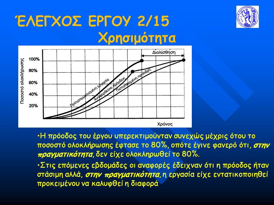 ΈΛΕΓΧΟΣ ΕΡΓΟΥ 2/15 Χρησιμότητα •Η πρόοδος του έργου υπερεκτιμούνταν συνεχώς μέχρις ότου το ποσοστό ολοκλήρωσης έφτασε το 80%, οπότε έγινε φανερό ότι, στην πραγματικότητα, δεν είχε ολοκληρωθεί το 80%.