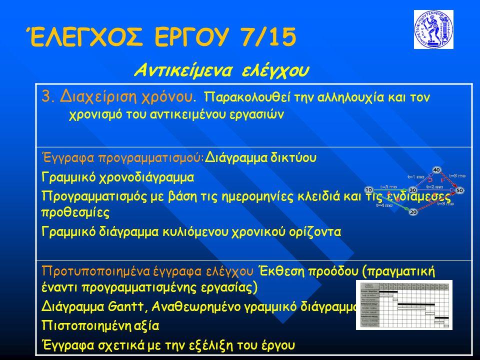 ΈΛΕΓΧΟΣ ΕΡΓΟΥ 7/15 Αντικείμενα ελέγχου 3.Διαχείριση χρόνου.
