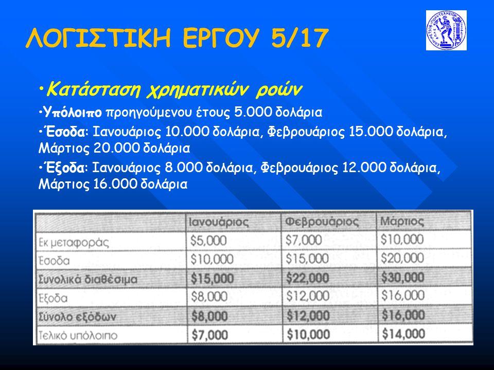 ΛΟΓΙΣΤΙΚΗ ΕΡΓΟΥ 5/17 •Κατάσταση χρηματικών ροών •Υπόλοιπο προηγούμενου έτους 5.000 δολάρια •Έσοδα: Ιανουάριος 10.000 δολάρια, Φεβρουάριος 15.000 δολάρια, Μάρτιος 20.000 δολάρια •Έξοδα: Ιανουάριος 8.000 δολάρια, Φεβρουάριος 12.000 δολάρια, Μάρτιος 16.000 δολάρια