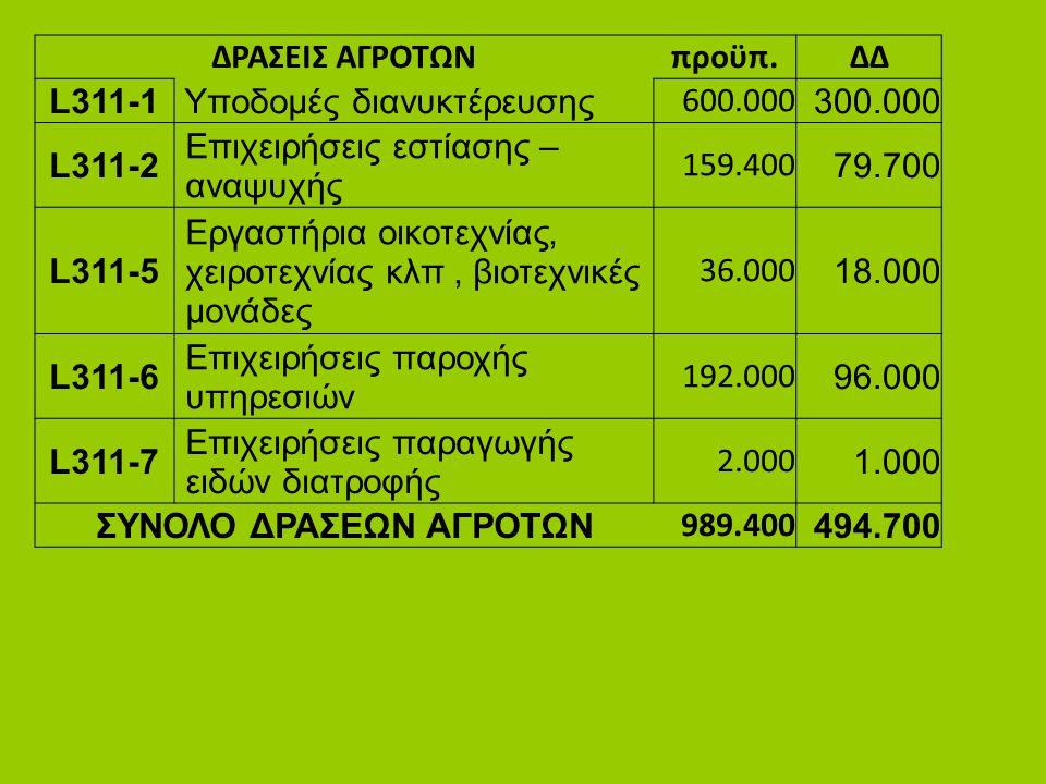 ΔΡΑΣΕΙΣ ΑΓΡΟΤΩΝπροϋπ.ΔΔ L311-1 Υποδομές διανυκτέρευσης 600.000 300.000 L311-2 Επιχειρήσεις εστίασης – αναψυχής 159.400 79.700 L311-5 Εργαστήρια οικοτε