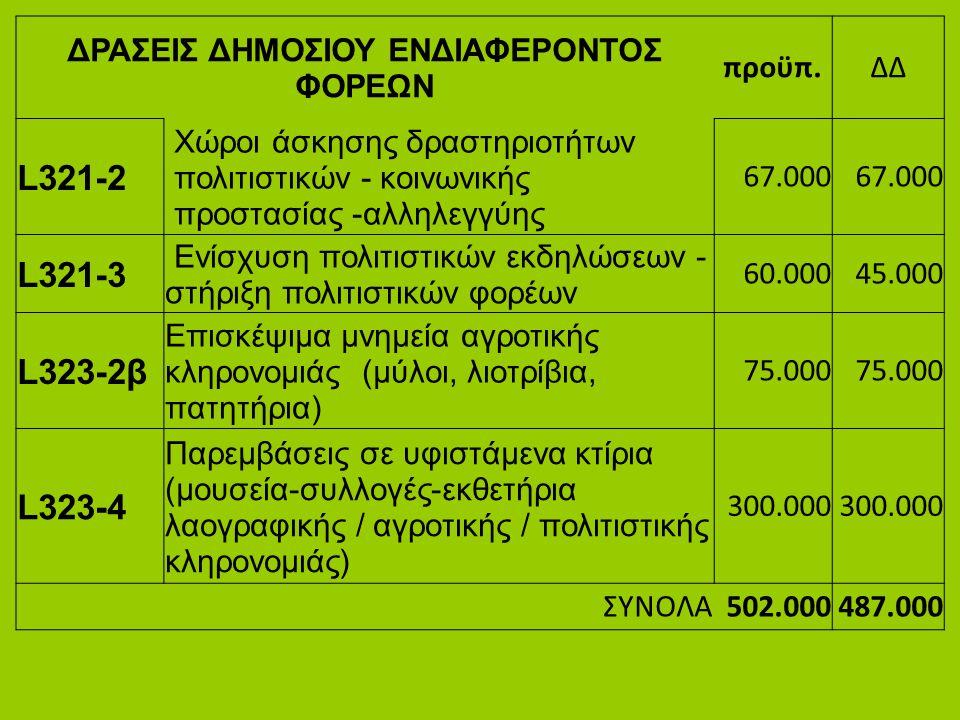 ΔΡΑΣΕΙΣ ΔΗΜΟΣΙΟΥ ΕΝΔΙΑΦΕΡΟΝΤΟΣ ΦΟΡΕΩΝ προϋπ.ΔΔ L321-2 Χώροι άσκησης δραστηριοτήτων πολιτιστικών - κοινωνικής προστασίας -αλληλεγγύης 67.000 L321-3 Ενί
