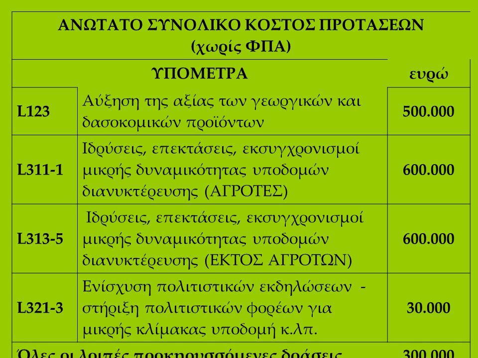 ΑΝΩΤΑΤΟ ΣΥΝΟΛΙΚΟ ΚΟΣΤΟΣ ΠΡΟΤΑΣΕΩΝ (χωρίς ΦΠΑ) ΥΠΟΜΕΤΡΑευρώ L123 Αύξηση της αξίας των γεωργικών και δασοκομικών προϊόντων 500.000 L311-1 Ιδρύσεις, επεκ