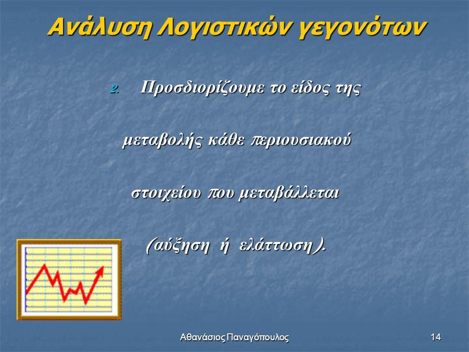 Αθανάσιος Παναγόπουλος14 Ανάλυση Λογιστικών γεγονότων 2. Προσδιορίζουμε το είδος της μεταβολής κάθε π εριουσιακού μεταβολής κάθε π εριουσιακού στοιχεί