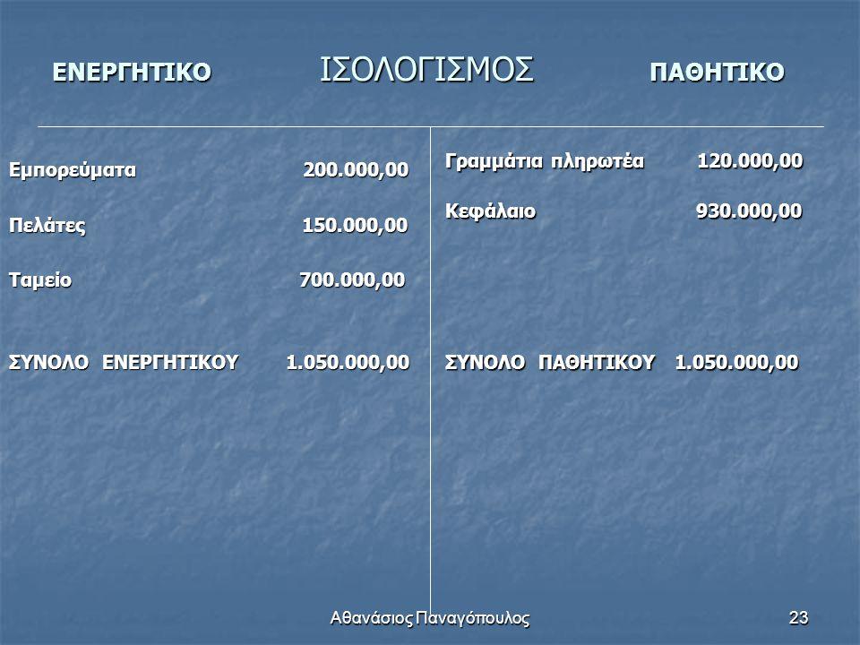 Αθανάσιος Παναγόπουλος23 ΕΝΕΡΓΗΤΙΚΟ ΙΣΟΛΟΓΙΣΜΟΣ ΠΑΘΗΤΙΚΟ Εμπορεύματα 200.000,00 Πελάτες 150.000,00 Ταμείο 700.000,00 ΣΥΝΟΛΟ ΕΝΕΡΓΗΤΙΚΟΥ 1.050.000,00 Γ