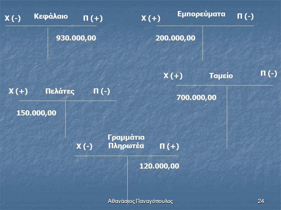Αθανάσιος Παναγόπουλος24 Κεφάλαιο Χ (-)Π (+) 930.000,00 Χ (+) Εμπορεύματα Π (-) 200.000,00 Χ (+)ΠελάτεςΠ (-) 150.000,00 Χ (-)Π (+) Γραμμάτια Πληρωτέα
