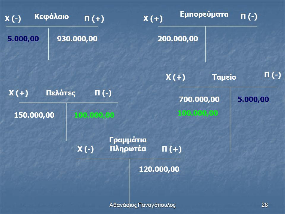Αθανάσιος Παναγόπουλος28 Κεφάλαιο Χ (-)Π (+) 930.000,00 Χ (+) Εμπορεύματα Π (-) 200.000,00 Χ (+)ΠελάτεςΠ (-) 150.000,00 Χ (-)Π (+) Γραμμάτια Πληρωτέα