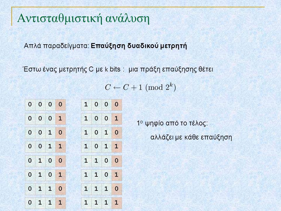 Αντισταθμιστική ανάλυση Απλά παραδείγματα: Επαύξηση δυαδικού μετρητή Έστω ένας μετρητής C με k bits : μια πράξη επαύξησης θέτει 0000 0001 0010 0011 0100 0101 0110 0111 1000 1001 1010 1011 1100 1101 1110 1111 1 ο ψηφίο από το τέλος: αλλάζει με κάθε επαύξηση