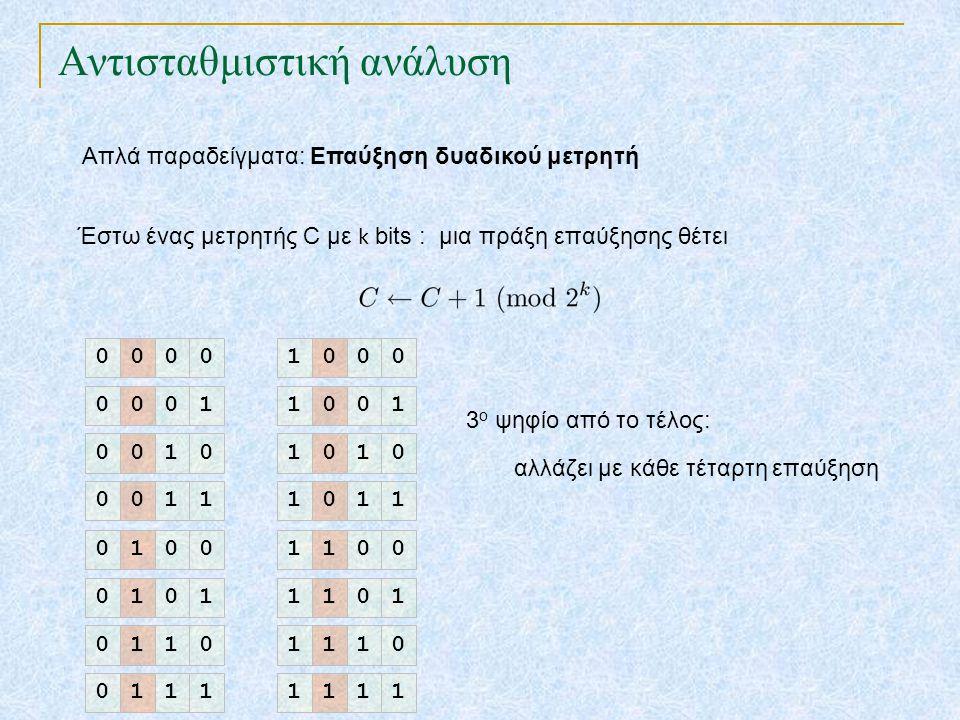 Αντισταθμιστική ανάλυση Απλά παραδείγματα: Επαύξηση δυαδικού μετρητή Έστω ένας μετρητής C με k bits : μια πράξη επαύξησης θέτει 3 ο ψηφίο από το τέλος: αλλάζει με κάθε τέταρτη επαύξηση 0000 0001 0010 0011 0100 0101 0110 0111 1000 1001 1010 1011 1100 1101 1110 1111