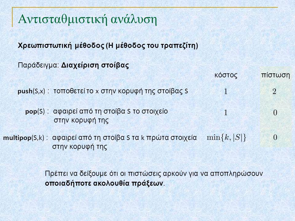 Αντισταθμιστική ανάλυση Χρεωπιστωτική μέθοδος (Η μέθοδος του τραπεζίτη) κόστος Παράδειγμα: Διαχείριση στοίβας πίστωση Πρέπει να δείξουμε ότι οι πιστώσεις αρκούν για να αποπληρώσουν οποιαδήποτε ακολουθία πράξεων.