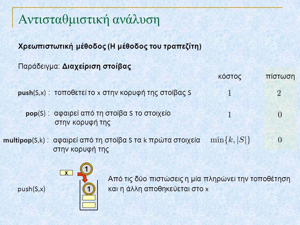 Αντισταθμιστική ανάλυση Χρεωπιστωτική μέθοδος (Η μέθοδος του τραπεζίτη) κόστος Παράδειγμα: Διαχείριση στοίβας πίστωση x push(S,x) 11 Από τις δύο πιστώσεις η μία πληρώνει την τοποθέτηση και η άλλη αποθηκεύεται στο x multipop(S,k) : αφαιρεί από τη στοίβα S τα k πρώτα στοιχεία στην κορυφή της pop(S) : αφαιρεί από τη στοίβα S το στοιχείο στην κορυφή της push(S,x) : τοποθετεί το x στην κορυφή της στοίβας S