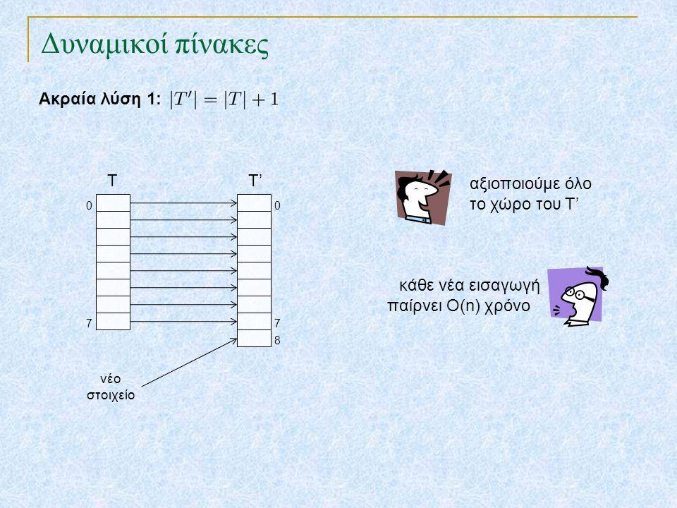 Δυναμικοί πίνακες Ακραία λύση 2: T 7 0 T' 7 0 8 εισαγωγή νέου στοιχείου σε Ο(1) χρόνο αξιοποιούμε ελάχιστο από το χώρο του Τ' νέο στοιχείο