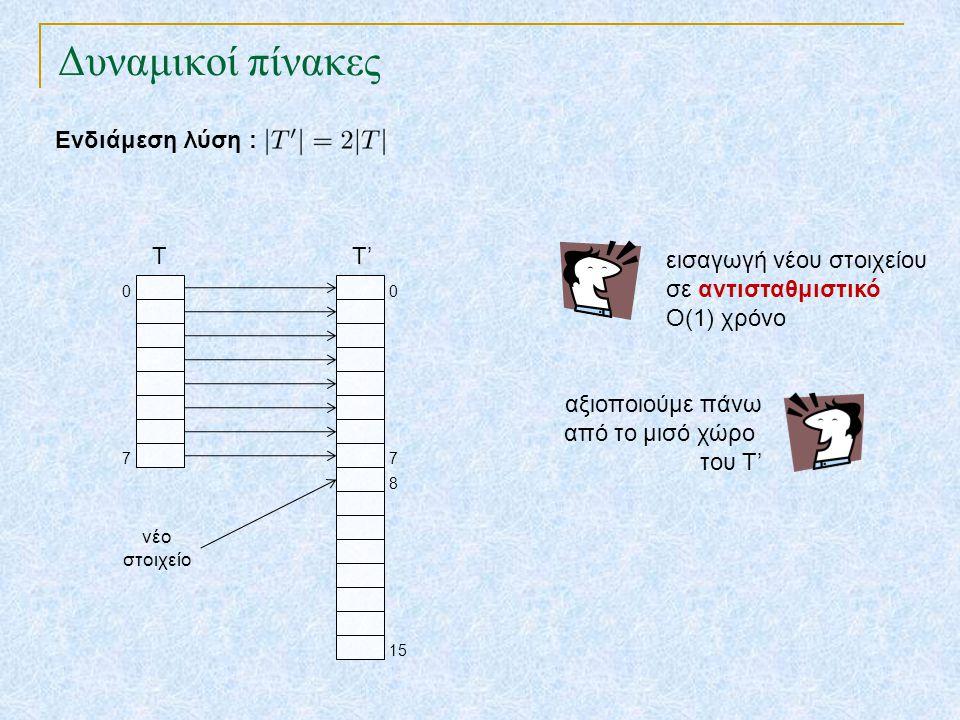 Δυναμικοί πίνακες Ενδιάμεση λύση : T 7 0 T' 7 0 εισαγωγή νέου στοιχείου σε αντισταθμιστικό Ο(1) χρόνο αξιοποιούμε πάνω από το μισό χώρο του Τ' νέο στο