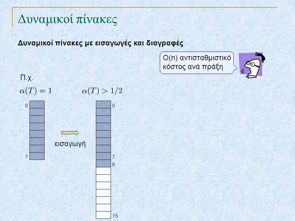 Δυναμικοί πίνακες Δυναμικοί πίνακες με εισαγωγές και διαγραφές 7 0 7 0 15 8 εισαγωγή Ο(n) αντισταθμιστικό κόστος ανά πράξη Π.χ.