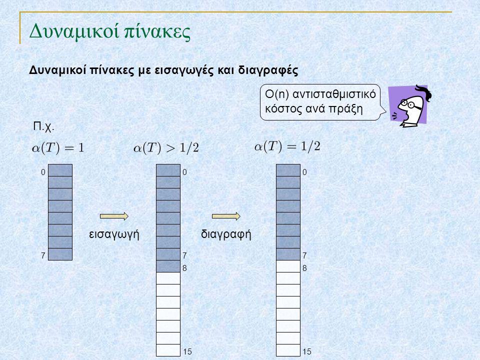 Δυναμικοί πίνακες Δυναμικοί πίνακες με εισαγωγές και διαγραφές 7 0 7 0 15 8 εισαγωγή Ο(n) αντισταθμιστικό κόστος ανά πράξη Π.χ. διαγραφή 7 0 15 8