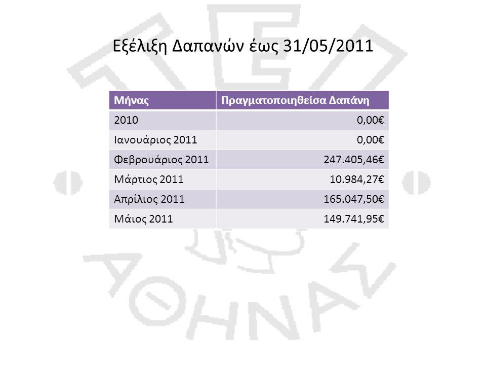 Εξέλιξη Δαπανών έως 31/05/2011 ΜήναςΠραγματοποιηθείσα Δαπάνη 20100,00€ Ιανουάριος 20110,00€ Φεβρουάριος 2011247.405,46€ Μάρτιος 201110.984,27€ Απρίλιος 2011165.047,50€ Μάιος 2011149.741,95€