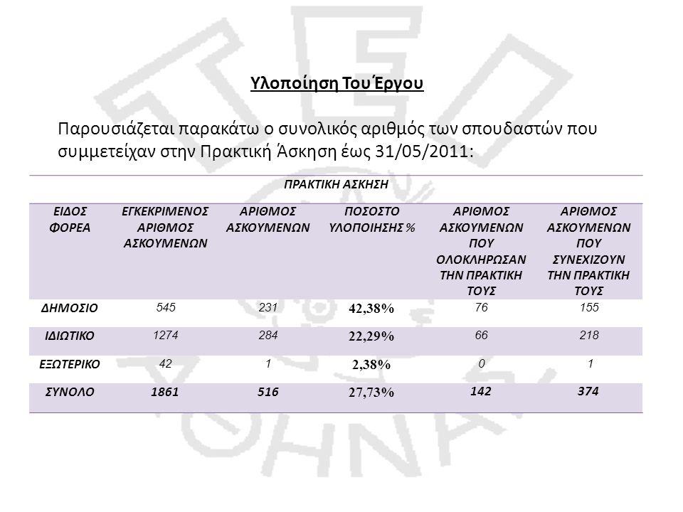 Υλοποίηση Του Έργου Παρουσιάζεται παρακάτω ο συνολικός αριθμός των σπουδαστών που συμμετείχαν στην Πρακτική Άσκηση έως 31/05/2011: ΠΡΑΚΤΙΚΗ ΑΣΚΗΣΗ ΕΙΔΟΣ ΦΟΡΕΑ ΕΓΚΕΚΡΙΜΕΝΟΣ ΑΡΙΘΜΟΣ ΑΣΚΟΥΜΕΝΩΝ ΑΡΙΘΜΟΣ ΑΣΚΟΥΜΕΝΩΝ ΠΟΣΟΣΤΟ ΥΛΟΠΟΙΗΣΗΣ % ΑΡΙΘΜΟΣ ΑΣΚΟΥΜΕΝΩΝ ΠΟΥ ΟΛΟΚΛΗΡΩΣΑΝ ΤΗΝ ΠΡΑΚΤΙΚΗ ΤΟΥΣ ΑΡΙΘΜΟΣ ΑΣΚΟΥΜΕΝΩΝ ΠΟΥ ΣΥΝΕΧΙΖΟΥΝ ΤΗΝ ΠΡΑΚΤΙΚΗ ΤΟΥΣ ΔΗΜΟΣΙΟ 545231 42,38% 76155 ΙΔΙΩΤΙΚΟ 1274284 22,29% 66218 ΕΞΩΤΕΡΙΚΟ 421 2,38% 0 1 ΣΥΝΟΛΟ1861516 27,73% 142374