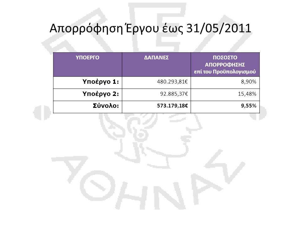 Απορρόφηση Έργου έως 31/05/2011 ΥΠΟΕΡΓΟΔΑΠΑΝΕΣΠΟΣΟΣΤΟ ΑΠΟΡΡΟΦΗΣΗΣ επί του Προϋπολογισμού Υποέργο 1: 480.293,81€8,90% Υποέργο 2: 92.885,37€15,48% Σύνολο: 573.179,18€9,55%