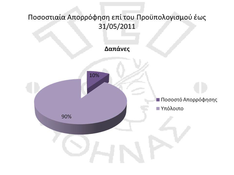 Ποσοστιαία Απορρόφηση επί του Προϋπολογισμού έως 31/05/2011