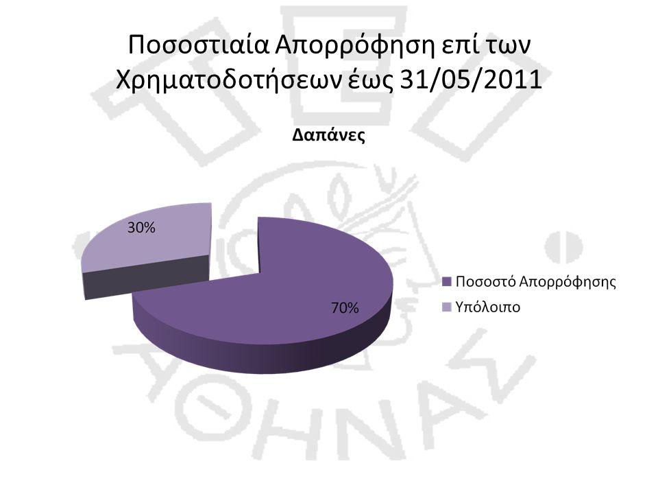 Ποσοστιαία Απορρόφηση επί των Χρηματοδοτήσεων έως 31/05/2011