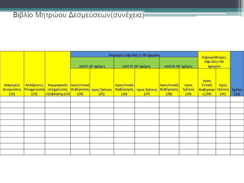 Βιβλίο Μητρώου Δεσμεύσεων(συνέχεια) Εκκρεμείς Δεσμεύσεις (21) Απλήρωτες Υποχρεώσεις (22) Ημερομηνία υποχρέωσης εξόφλησης (23) Εκκρεμείς Οφειλές <=90 ημερών Ληξιπρόθεσμες Οφειλές >90 ημερών Σχόλια (32) από 1-30 ημέρεςαπό 31-60 ημέρεςαπό 61-90 ημέρες προς Γενική Κυβέρνηση (24) προς Τρίτους (25) προς Γενική Κυβέρνηση (26) προς Τρίτους (27) προς Γενική Κυβέρνηση (28) προς Τρίτους (29) προς Γενική Κυβέρνησ η (30) προς Τρίτους (31)