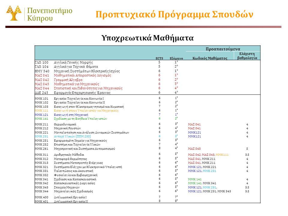 Προαπαιτούμενα ECTSΕξάμηνο Κωδικός Μαθήματος Ελάχιστη βαθμολογία ΓΛΩ 100Αγγλικά Γενικής Μορφής 51ο1ο ΓΛΩ 104Αγγλικά για Τεχνικά Θέματα 52ο2ο ΗΜΥ 340Μη
