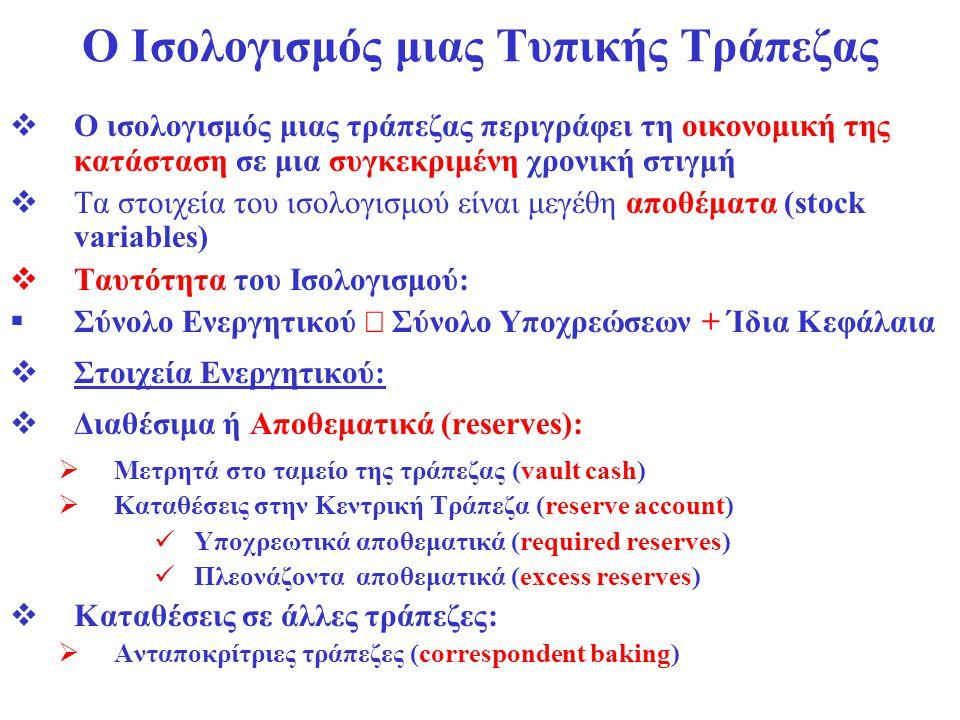 Διαχείριση Κινδύνου Επιτοκίου Η Μέθοδος του Ανοίγματος (gap analysis)  Η ευαισθησία των κερδών της τράπεζας μπορεί να μετρηθεί άμεσα με τη Μέθοδο του Ανοίγματος  Gap (= Άνοιγμα) = ΕΚΕ – ΠΚΕ  Μεταβολή Κερδών = EKE x Δi - ΠΚΕ x Δi = (ΕΚΕ - ΠΚΕ) x Δi  Μεταβολή κερδών = gap x Δi  στο παράδειγμά μας: gap = ΕΚΕ–ΠΚΕ= 400 – 1.000 = - € 600  Αν Δi = +5%: Μεταβολή κερδών = - 600 x (+0,05) = - € 30  Αν Δi = +5%: Μεταβολή κερδών = - 600 x (- 0,05) = + € 30  Παρατήρηση:  τα στοιχεία ενεργητικού και παθητικού στην κατηγορία σταθερού επιτοκίου ( ΕΣΕ και ΠΣΕ) δεν έχουν όλα την ίδια περίοδο λήξης