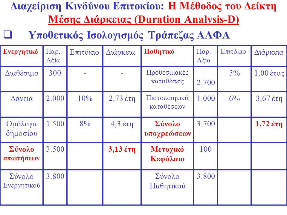 Διαχείριση Κινδύνου Επιτοκίου: Η Μέθοδος του Δείκτη Μέσης Διάρκειας (Duration Analysis-D)  Υποθετικός Ισολογισμός Τράπεζας ΑΛΦΑ ΕνεργητικόΠαρ. Αξία Ε