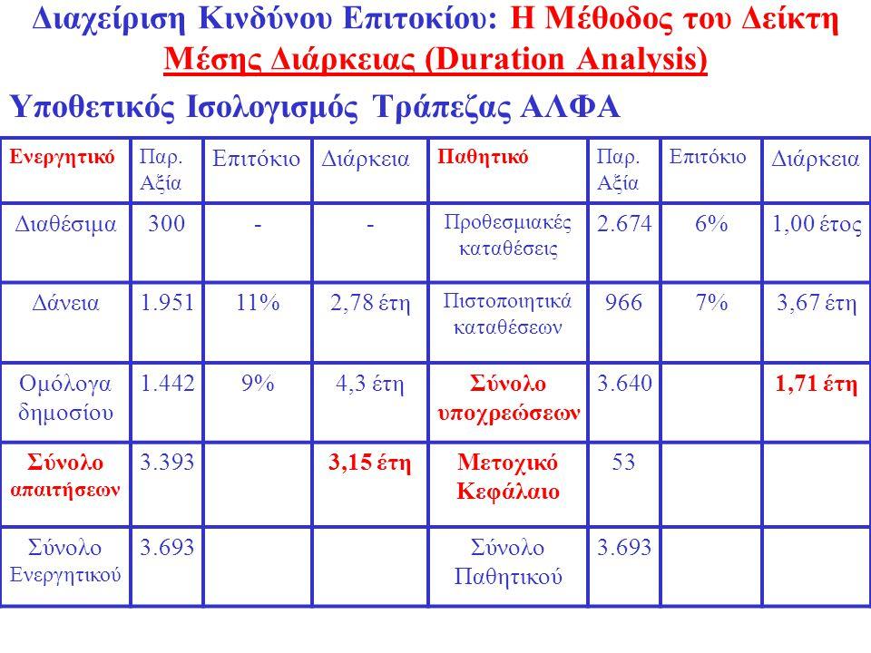 Διαχείριση Κινδύνου Επιτοκίου: Η Μέθοδος του Δείκτη Μέσης Διάρκειας (Duration Analysis) Υποθετικός Ισολογισμός Τράπεζας ΑΛΦΑ ΕνεργητικόΠαρ. Αξία Επιτό