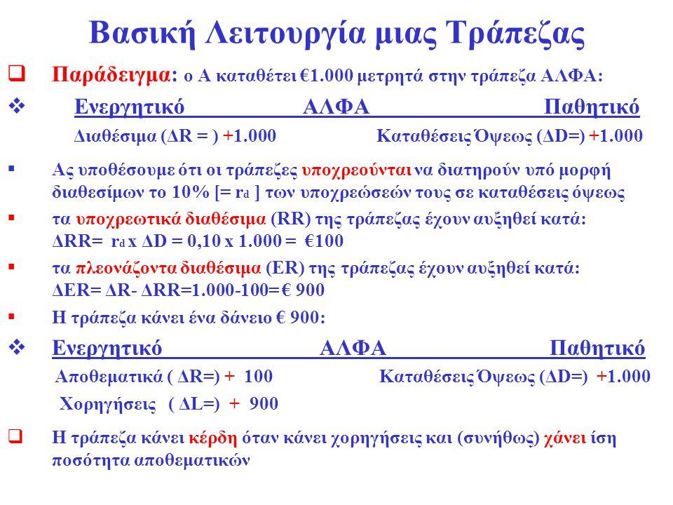 Βασική Λειτουργία μιας Τράπεζας  Παράδειγμα: ο Α καταθέτει €1.000 μετρητά στην τράπεζα ΑΛΦΑ:  Ενεργητικό ΑΛΦΑ Παθητικό Διαθέσιμα (ΔR = ) +1.000 Κατα