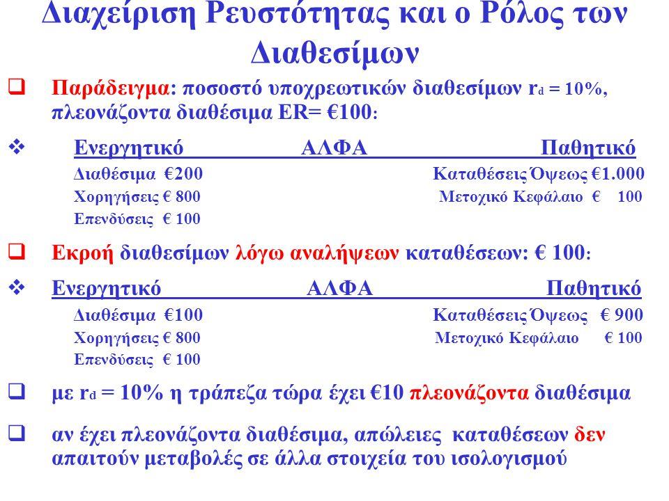 Διαχείριση Ρευστότητας και ο Ρόλος των Διαθεσίμων  Η τράπεζα κάνει μια χορήγηση € 10 → πλεονάζοντα διαθέσιμα ER= 0  Ενεργητικό ΑΛΦΑ Παθητικό Διαθέσιμα € 90 Καταθέσεις Όψεως € 900 Χορηγήσεις € 810 Μετοχικό Κεφάλαιο € 100 Επενδύσεις € 100  Απώλεια καταθέσεων και διαθεσίμων € 90  Ενεργητικό ΑΛΦΑ Παθητικό Διαθέσιμα € 0 Καταθέσεις Όψεως € 810 Χορηγήσεις € 810 Μετοχικό Κεφάλαιο € 100 Επενδύσεις € 100  Ο ισολογισμός της τράπεζας χαρακτηρίζεται από ανεπάρκεια διαθεσίμων (reserve deficiency) € 81  Η τράπεζα έχει τέσσερις επιλογές να εξαλείψει την ανεπάρκεια: