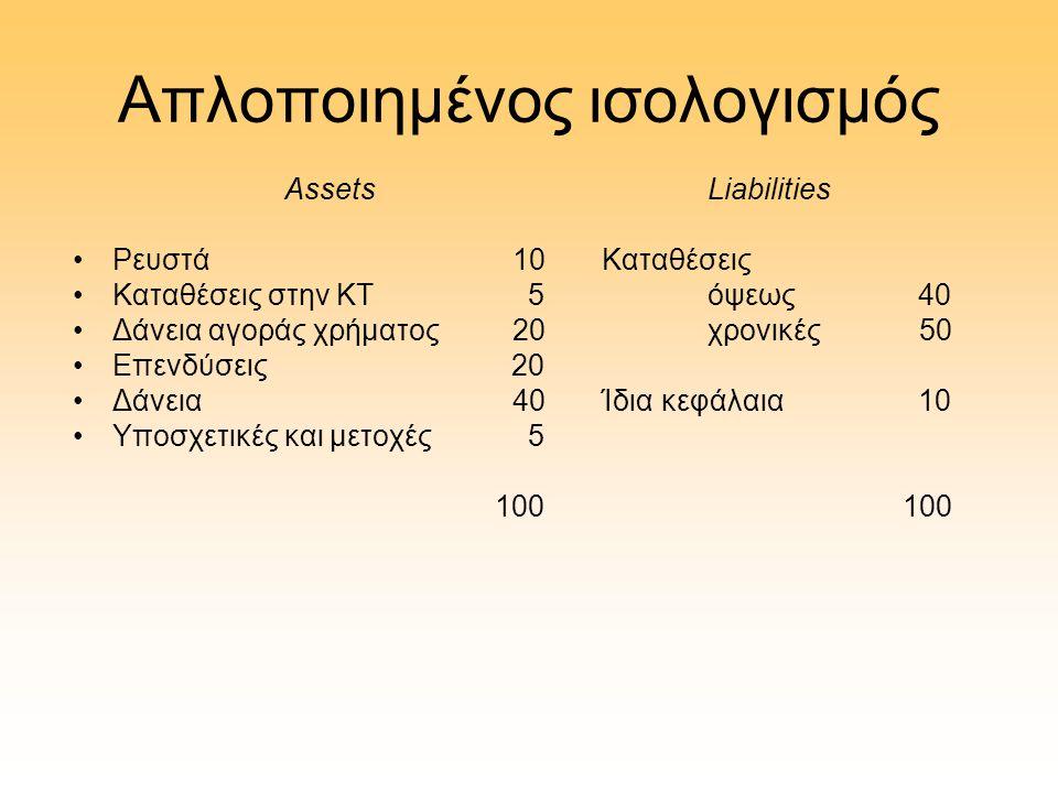 Απλοποιημένος ισολογισμός AssetsLiabilities •Ρευστά 10Καταθέσεις •Καταθέσεις στην ΚΤ 5όψεως 40 •Δάνεια αγοράς χρήματος 20χρονικές50 •Επενδύσεις 20 •Δά