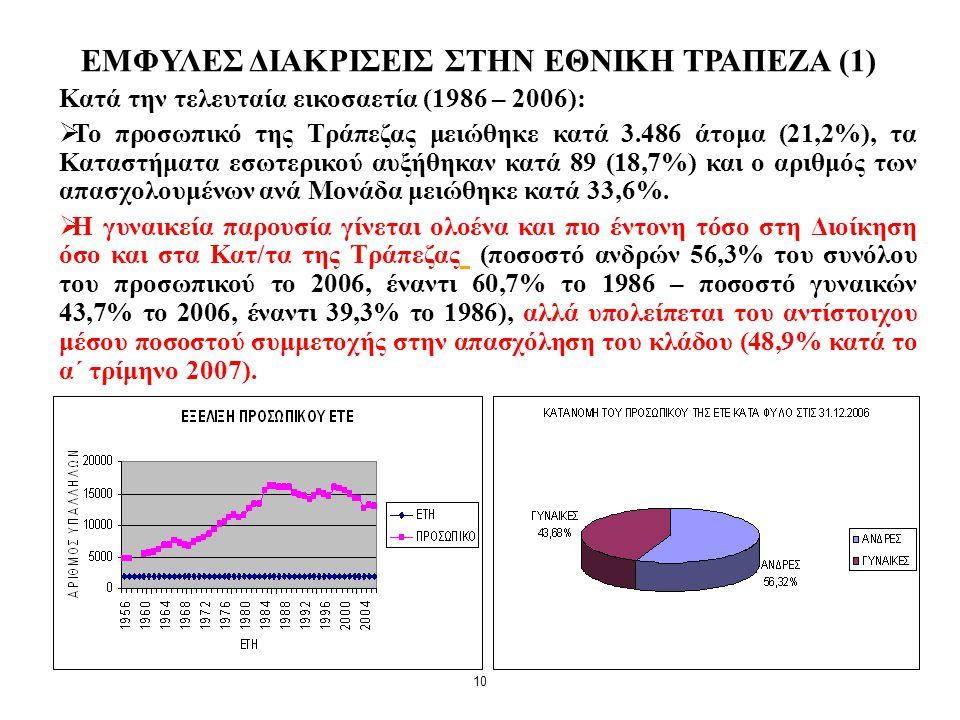 10 ΕΜΦΥΛΕΣ ΔΙΑΚΡΙΣΕΙΣ ΣΤΗΝ ΕΘΝΙΚΗ ΤΡΑΠΕΖΑ (1) Κατά την τελευταία εικοσαετία (1986 – 2006):  Το προσωπικό της Τράπεζας μειώθηκε κατά 3.486 άτομα (21,2