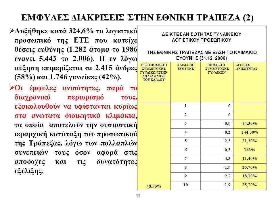 11 ΕΜΦΥΛΕΣ ΔΙΑΚΡΙΣΕΙΣ ΣΤΗΝ ΕΘΝΙΚΗ ΤΡΑΠΕΖΑ (2)  Αυξήθηκε κατά 324,6% το λογιστικό προσωπικό της ΕΤΕ που κατείχε θέσεις ευθύνης (1.282 άτομα το 1986 έν