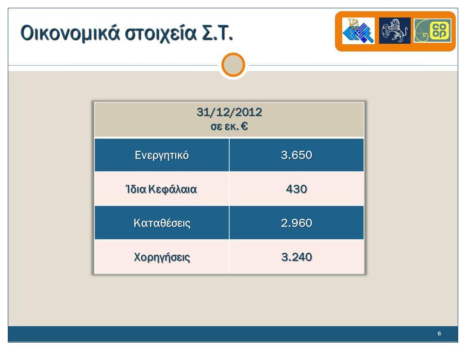 Οικονομικά στοιχεία Σ.Τ. 6