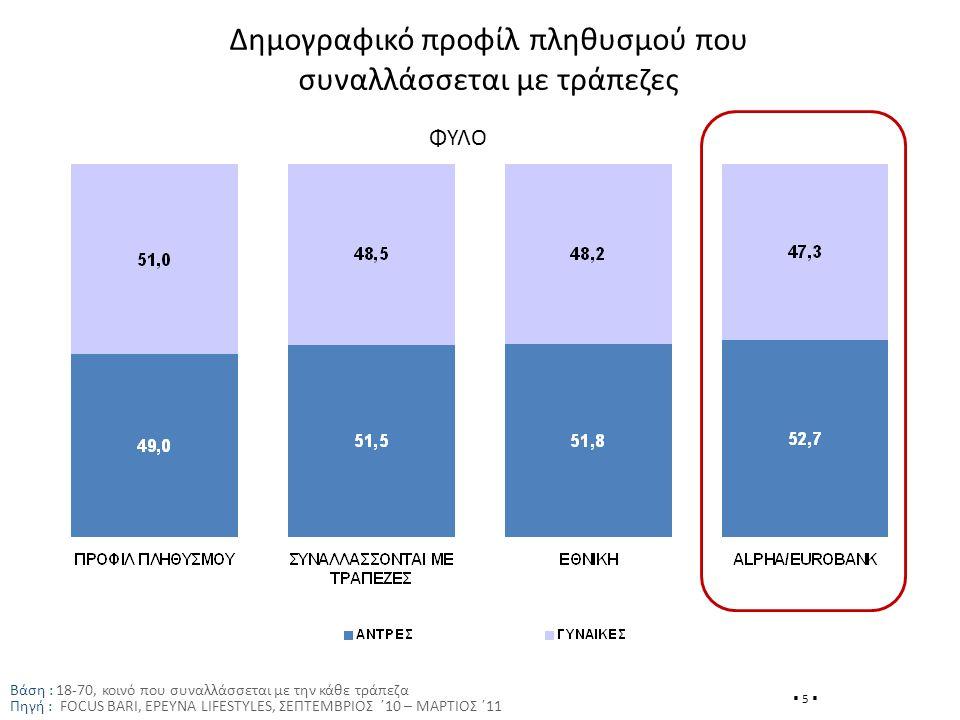 Δημογραφικό προφίλ πληθυσμού που συναλλάσσεται με τράπεζες Βάση : 18-70, κοινό που συναλλάσσεται με την κάθε τράπεζα Πηγή : FOCUS BARI, ΕΡΕΥΝΑ LIFESTYLES, ΣΕΠΤΕΜΒΡΙΟΣ ΄10 – ΜΑΡΤΙΟΣ ΄11  5  ΦΥΛΟ