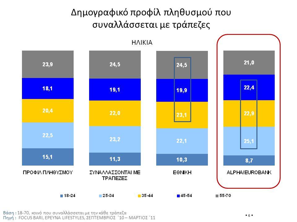Δημογραφικό προφίλ πληθυσμού που συναλλάσσεται με τράπεζες Βάση : 18-70, κοινό που συναλλάσσεται με την κάθε τράπεζα Πηγή : FOCUS BARI, ΕΡΕΥΝΑ LIFESTYLES, ΣΕΠΤΕΜΒΡΙΟΣ ΄10 – ΜΑΡΤΙΟΣ ΄11  6  ΗΛΙΚΙΑ