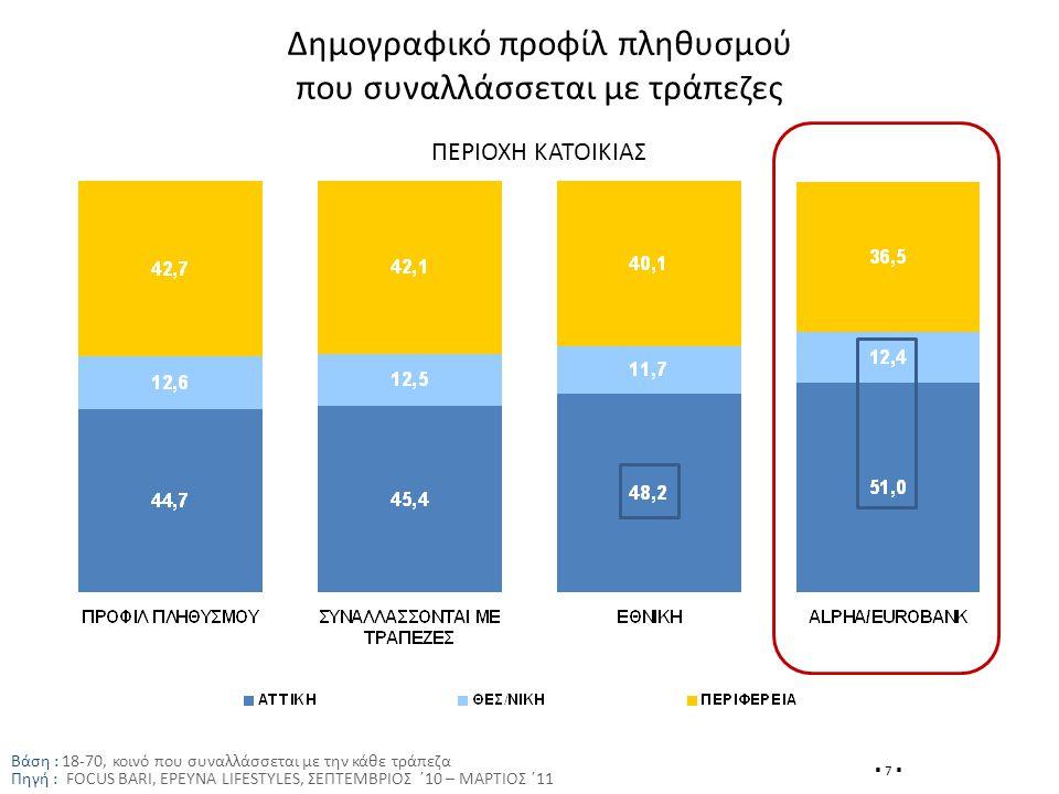 Δημογραφικό προφίλ πληθυσμού που συναλλάσσεται με τράπεζες Βάση : 18-70, κοινό που συναλλάσσεται με την κάθε τράπεζα Πηγή : FOCUS BARI, ΕΡΕΥΝΑ LIFESTYLES, ΣΕΠΤΕΜΒΡΙΟΣ ΄10 – ΜΑΡΤΙΟΣ ΄11  7  ΠΕΡΙΟΧΗ ΚΑΤΟΙΚΙΑΣ