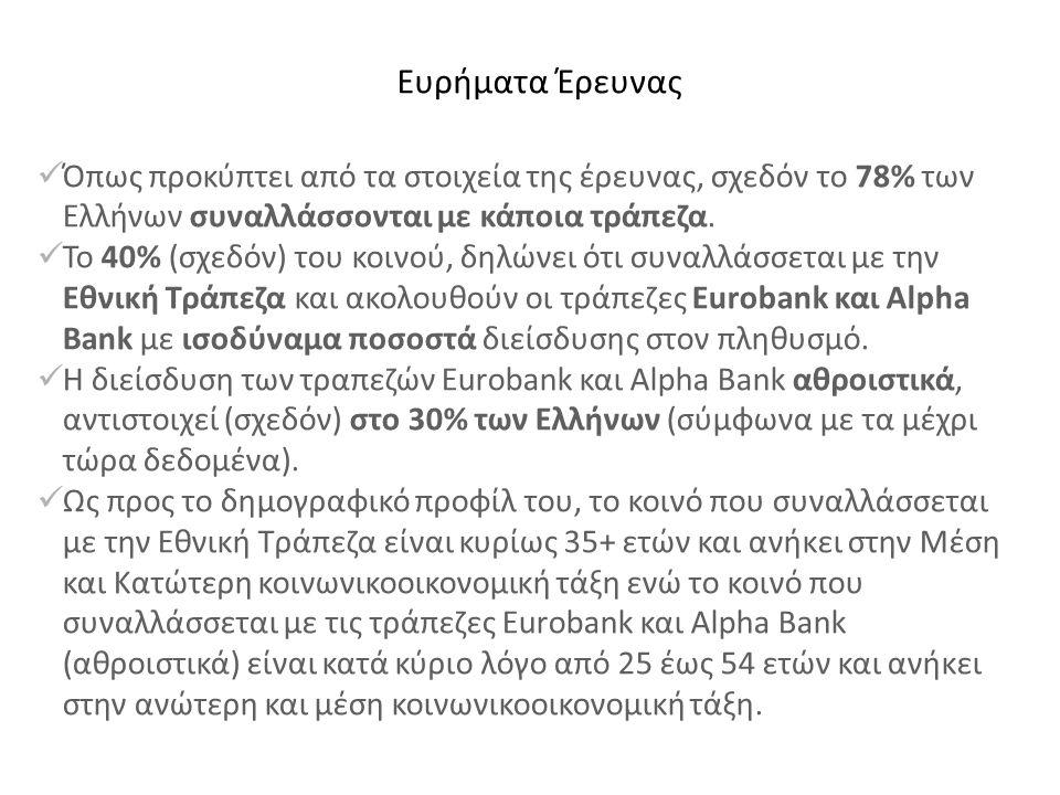  Όπως προκύπτει από τα στοιχεία της έρευνας, σχεδόν το 78% των Ελλήνων συναλλάσσονται με κάποια τράπεζα.