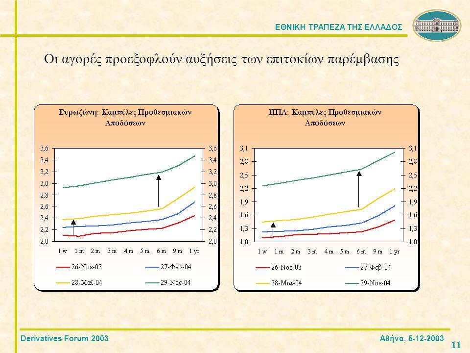 ΕΘΝΙΚΗ ΤΡΑΠΕΖΑ ΤΗΣ ΕΛΛΑΔΟΣ 1 Οι αγορές προεξοφλούν αυξήσεις των επιτοκίων παρέμβασης Derivatives Forum 2003 Αθήνα, 5-12-2003