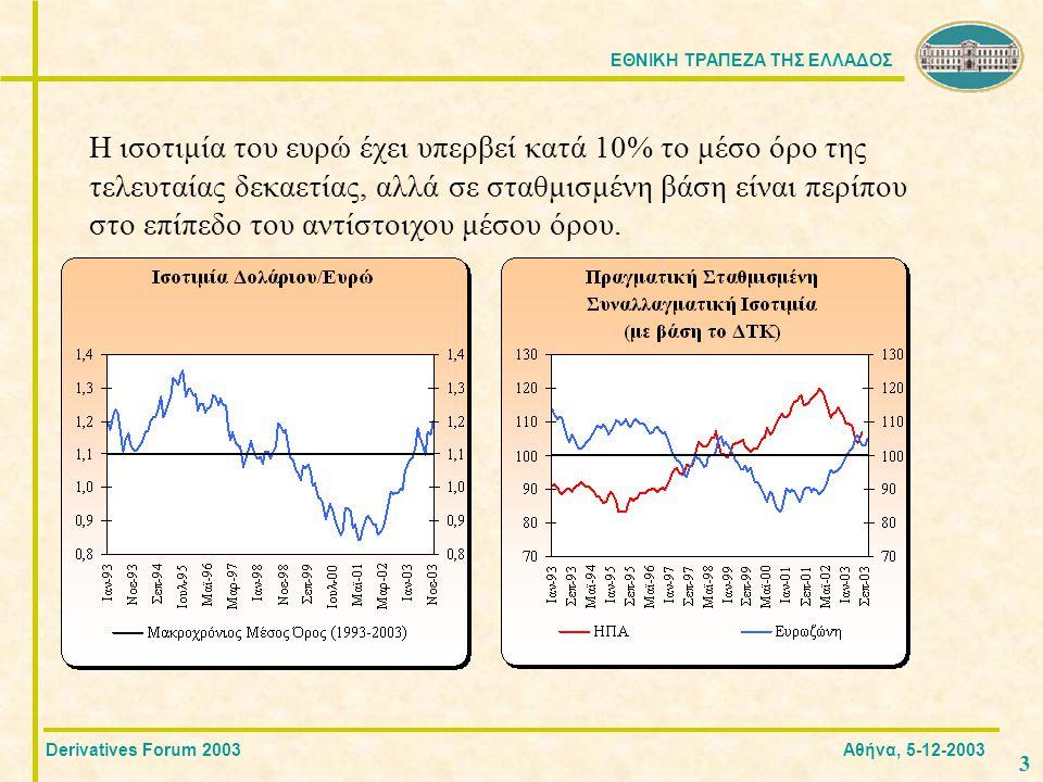 ΕΘΝΙΚΗ ΤΡΑΠΕΖΑ ΤΗΣ ΕΛΛΑΔΟΣ 4 Τα ισοζύγια τρεχουσών συναλλαγών μεταβάλλονται σε αντίθετες κατευθύνσεις Derivatives Forum 2003 Αθήνα, 5-12-2003