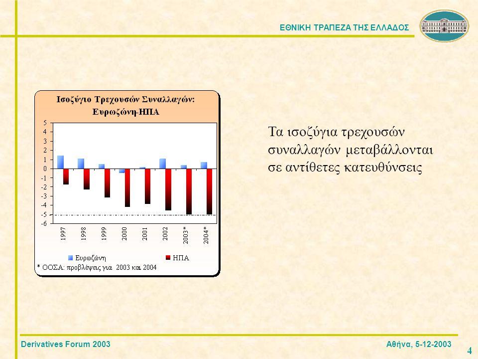 ΕΘΝΙΚΗ ΤΡΑΠΕΖΑ ΤΗΣ ΕΛΛΑΔΟΣ 15 Πληροφόρηση από FX Options Derivatives Forum 2003 Αθήνα, 5-12-2003