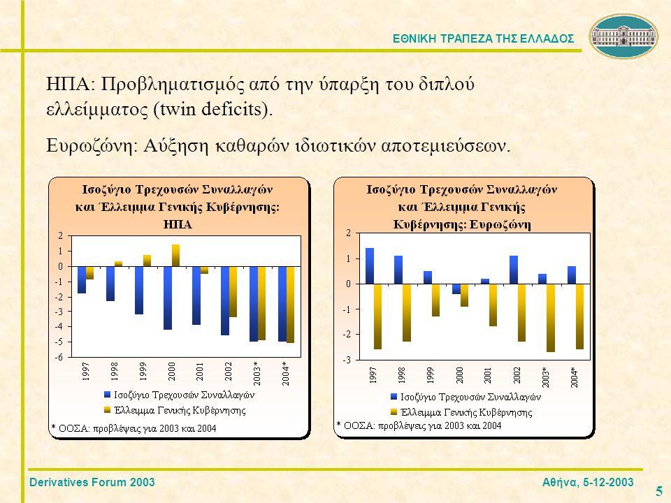 ΕΘΝΙΚΗ ΤΡΑΠΕΖΑ ΤΗΣ ΕΛΛΑΔΟΣ 5 ΗΠΑ: Προβληματισμός από την ύπαρξη του διπλού ελλείμματος (twin deficits).