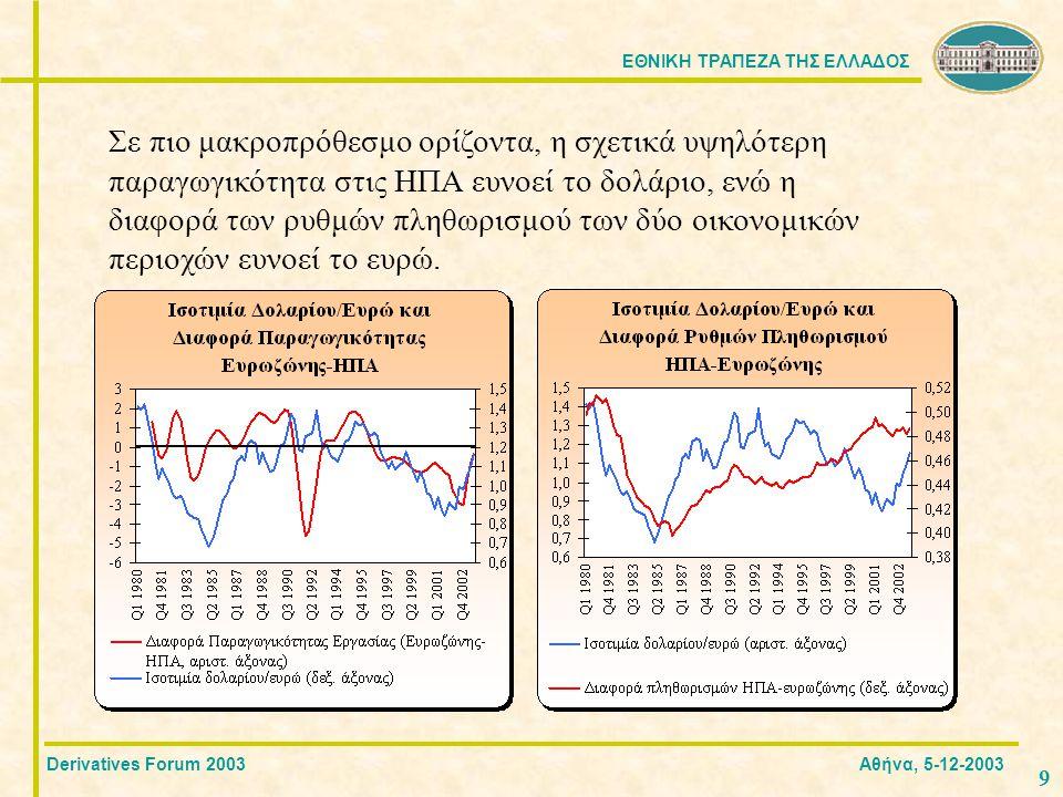 ΕΘΝΙΚΗ ΤΡΑΠΕΖΑ ΤΗΣ ΕΛΛΑΔΟΣ 9 Derivatives Forum 2003 Αθήνα, 5-12-2003 Σε πιο μακροπρόθεσμο ορίζοντα, η σχετικά υψηλότερη παραγωγικότητα στις ΗΠΑ ευνοεί το δολάριο, ενώ η διαφορά των ρυθμών πληθωρισμού των δύο οικονομικών περιοχών ευνοεί το ευρώ.