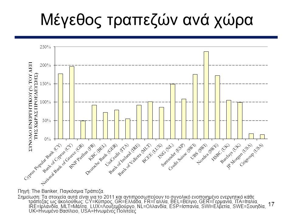 17 Μέγεθος τραπεζών ανά χώρα Πηγή: The Banker, Παγκόσμια Τράπεζα.