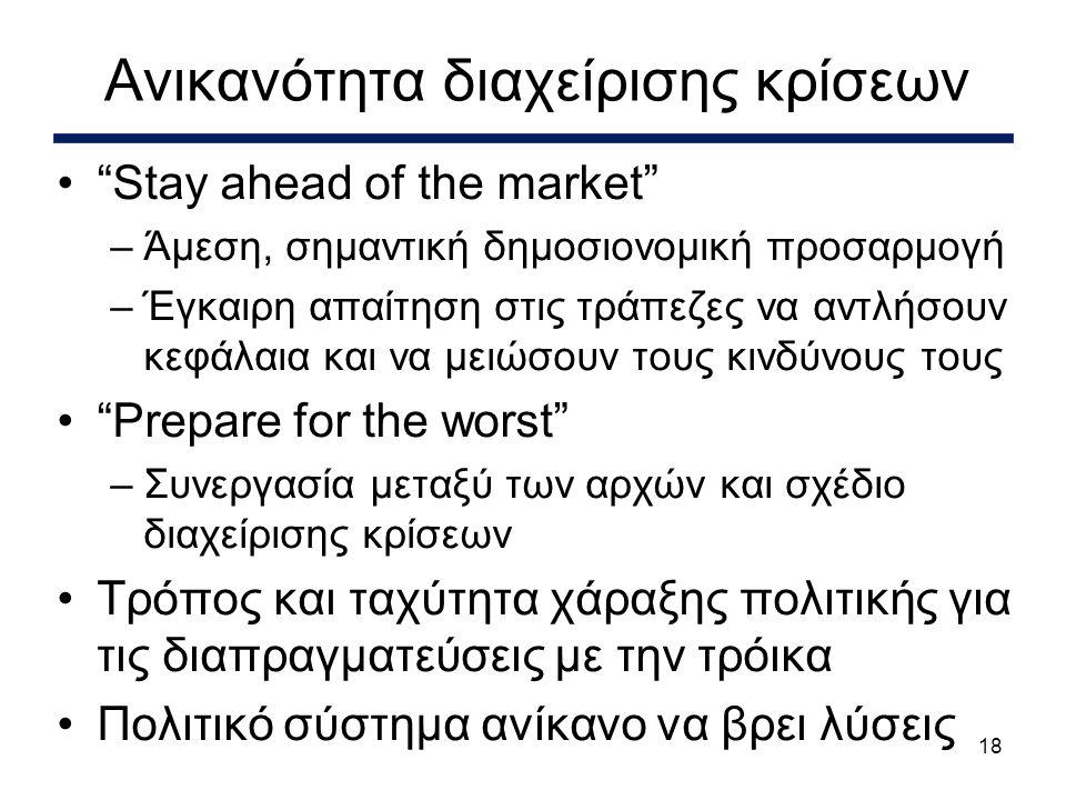 18 • Stay ahead of the market –Άμεση, σημαντική δημοσιονομική προσαρμογή –Έγκαιρη απαίτηση στις τράπεζες να αντλήσουν κεφάλαια και να μειώσουν τους κινδύνους τους • Prepare for the worst –Συνεργασία μεταξύ των αρχών και σχέδιο διαχείρισης κρίσεων •Τρόπος και ταχύτητα χάραξης πολιτικής για τις διαπραγματεύσεις με την τρόικα •Πολιτικό σύστημα ανίκανο να βρει λύσεις Ανικανότητα διαχείρισης κρίσεων