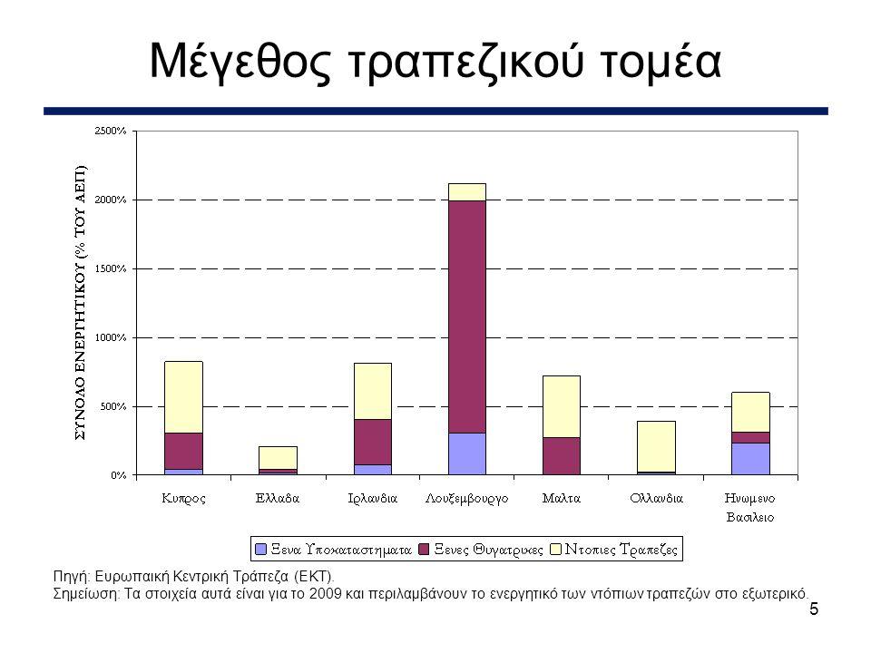 5 Μέγεθος τραπεζικού τομέα Πηγή: Ευρωπαική Κεντρική Τράπεζα (EKT).
