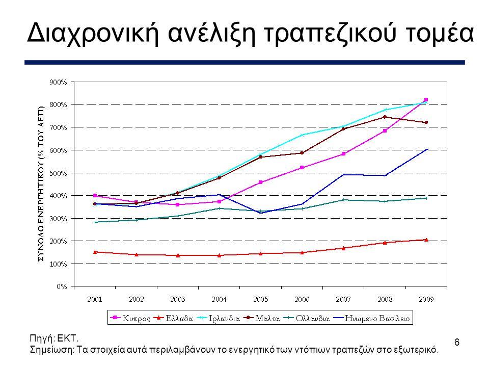 7 Συμβολή στην Κυπριακή οικονομία Πηγή: Cystat.