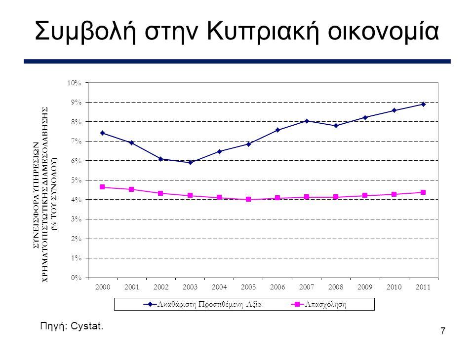 8 •Σημαντικές ζημιές από το κούρεμα του Ελληνικού δημόσιου χρέους –Ζημιές περίπου 4.5 δις ευρώ (25% του ΑΕΠ) για τις 3 μεγάλες τράπεζες –Οδήγησαν στην ανακεφαλαιοποίηση της Λαικής Τράπεζας από το κράτος με 1.8 δις ευρώ (10% του ΑΕΠ) •Επιπρόσθετα απαιτούμενα κεφάλαια 1.8 δις ευρώ για τις 2 μεγάλες τράπεζες για διατήρηση του δείκτη κυρίων βασικών ιδίων κεφαλαίων τους στο 9%, όπως υπολογίστηκαν από την ΕΒΑ τον Ιούνιο 2012 –Πολύ υψηλότερες κεφαλαιακές ανάγκες σύμφωνα με τις προκαταρτικές εκτιμήσεις της τρόικας Το μέγεθος του προβλήματος